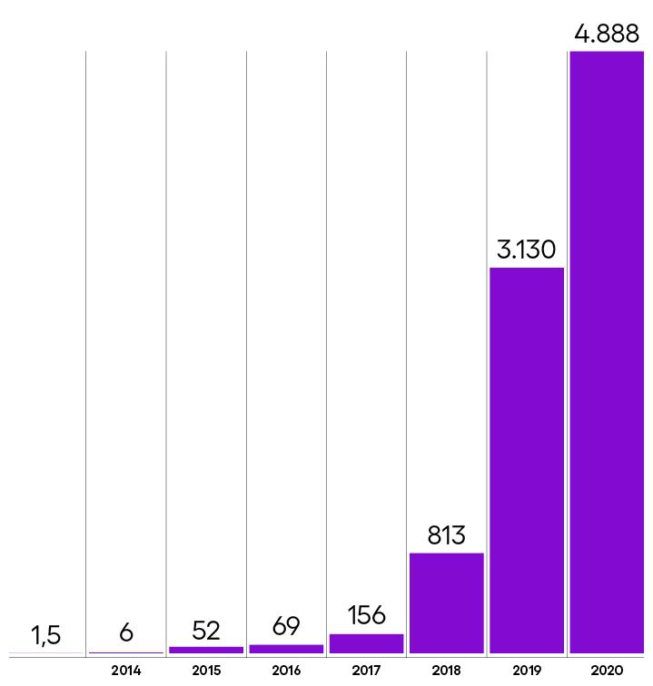 Gráfico detalhando a redução de dióxido de carbono em toneladas pelos anos