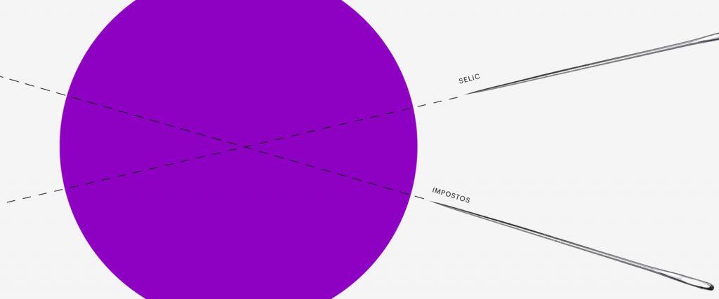 Inflação: um círculo roxo que é acompanhado de duas agulhas, uma com a palavra Selic em cima e outra com a palavra Impostos.