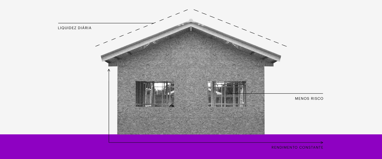 Renda Fixa: colagem de uma casa sobre um