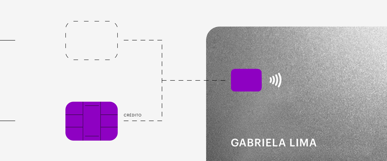 Cartão de crédito: uma imagem de um cartão semelhante ao cartão Nubank sem chip, e ao lado dois quadrados; um deles têm um chip roxo com a palavra