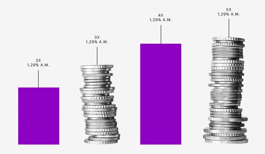 Taxa Selic: colagem em formato de gráfico traz uma pilha de moedas ao lado de uma coluna roxa.