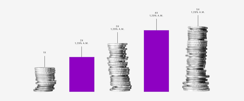 Crédito MEI micro e pequenas empresas: gráfico em barras roxas intercalado com pilhas de moedas