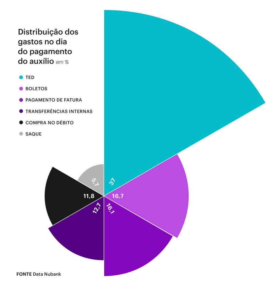 Gráfico de distribuição dos gastos do auxílio emergencial