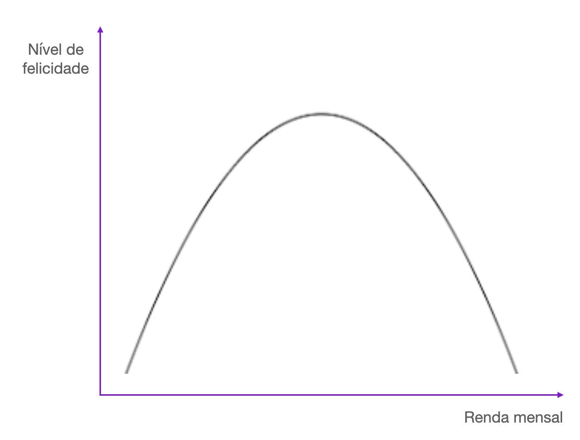 """Imagem de um gráfico em que o eixo X diz """"renda mensal"""" e o eixo Y diz """"nível de felicidade"""". O gráfico é uma parábola com o vértice pra cima."""