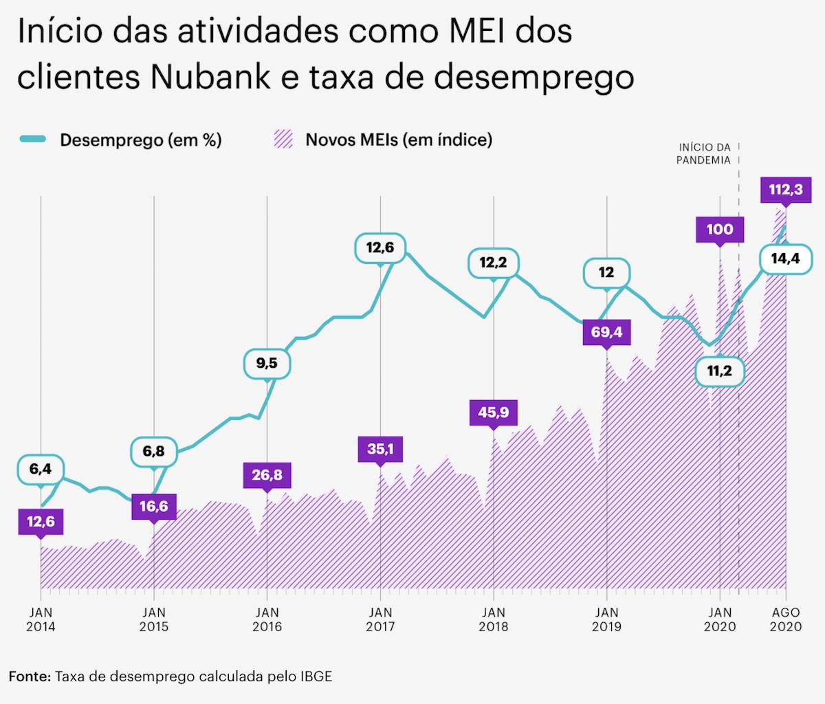 Data Nubank MEI: gráfico mostra início das atividades como MEI dos clientes Nubank e taxa de desemprego
