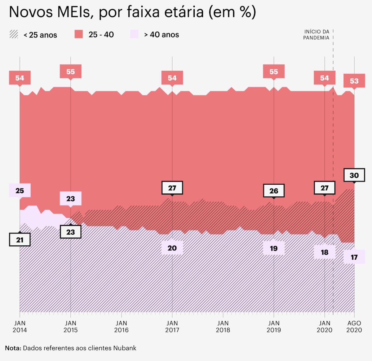 Data Nubank MEI: gráfico mostra os novos MEIs por faixa etária