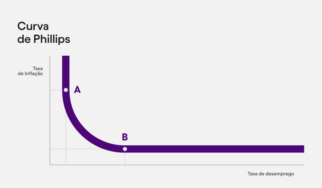 Gráfico da relação entre taxa de inflação e desemprego, de acordo com a Curva de Phillips. Nele, observamos que esta relação ocorre de forma vertical até o ponto A, que declina em curva até o ponto B e segue em estabilidade horizontal. No ponto A, também observamos que a alta taxa de inflação aponta para um baixo desemprego, enquanto no ponto B a baixa inflação está refletida em um alto desemprego.