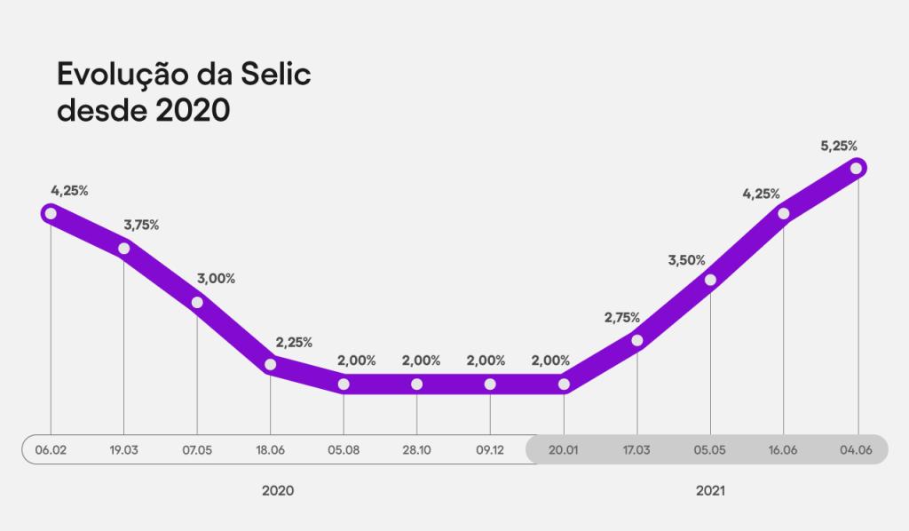 Gráfico mostrando a evolução da taxa Selic desde 2020